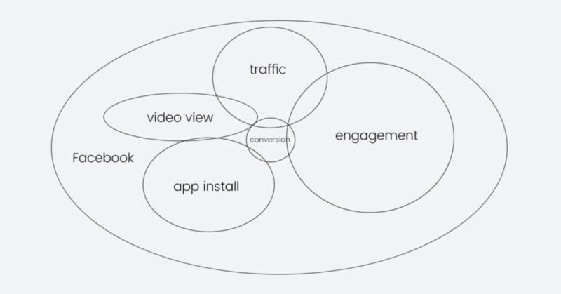 Facebook投放广告的受众目标选择