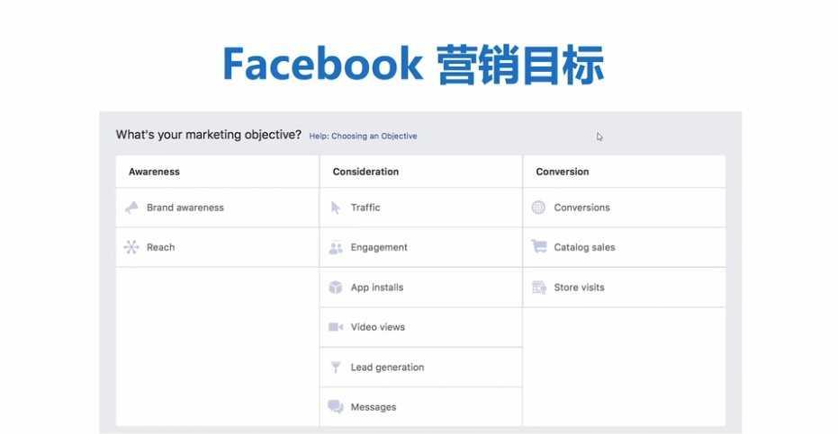 如何在Facebook上做广告?Facebook在哪里开始投入广告?