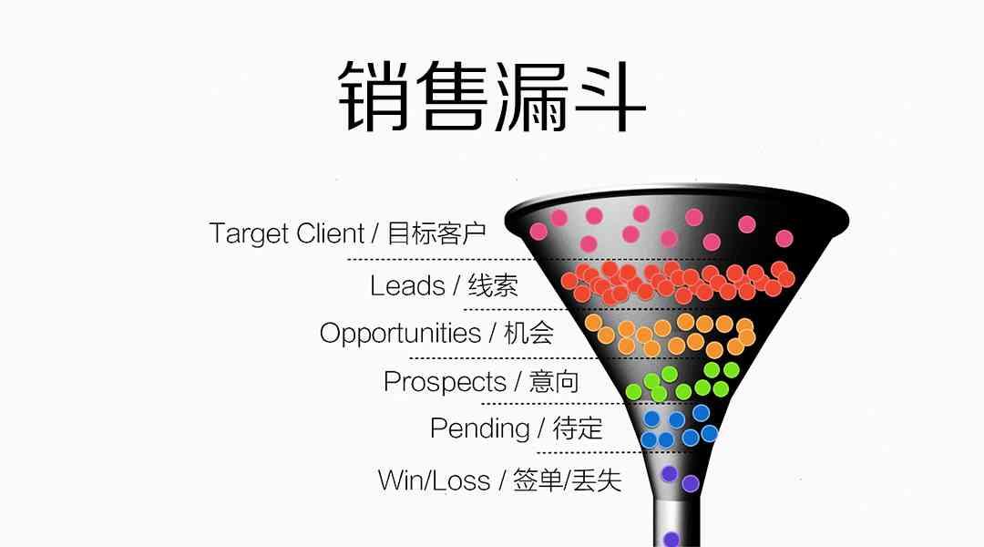 销售漏斗是什么意思?如何做营销?销售漏斗理论模型分析