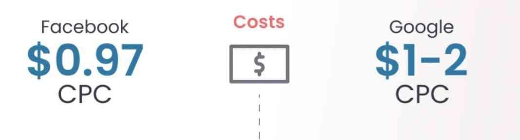 谷歌广告和Facebook广告费用哪个贵?应该投Facebook广告还是Google广告?