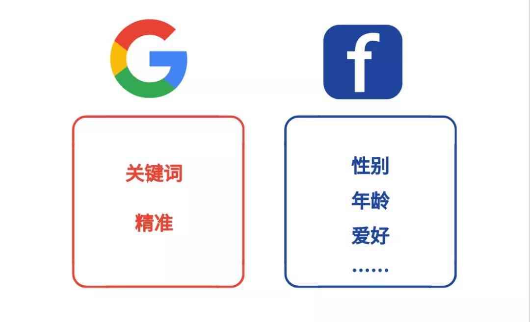谷歌广告使用关键词进行定位;  Facebook广告是使用年龄、性别、兴趣爱好来定位。