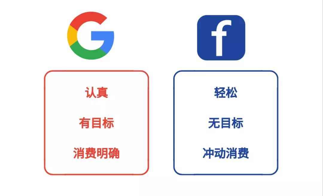 谷歌广告用户心理:认真、有目标、消费明确;Facebook广告用户心理:轻松、无目标、冲动消费。