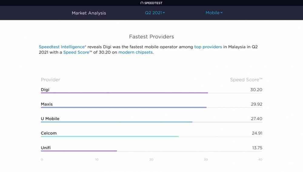 根据调查,Digi 仍然是马来西亚最快的移动网络,这是自上次 Ookla 速度测试报告以来第二次击败 Maxis。 U Mobile 现在是马来西亚第三快的移动网络