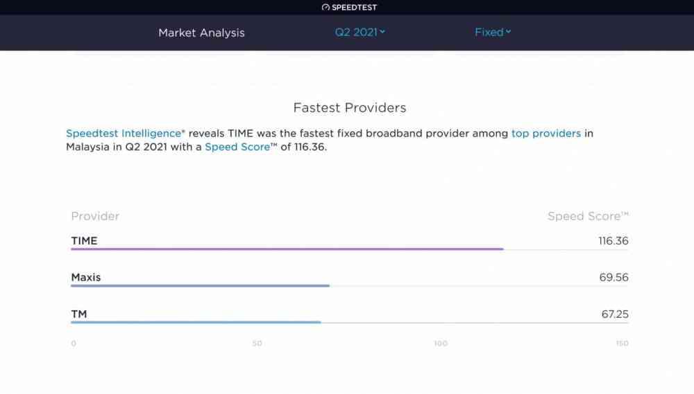 据 Ookla 称,TIME dotCom 的固定宽带服务是马来西亚最快的▲ 其次是 Maxis 和马来西亚电讯的 Unifi 宽带服务。 在延迟方面,TIME也是最好的固网,12ms; 其次是Telekom Malaysia(TM)和Maxis,都是18ms。